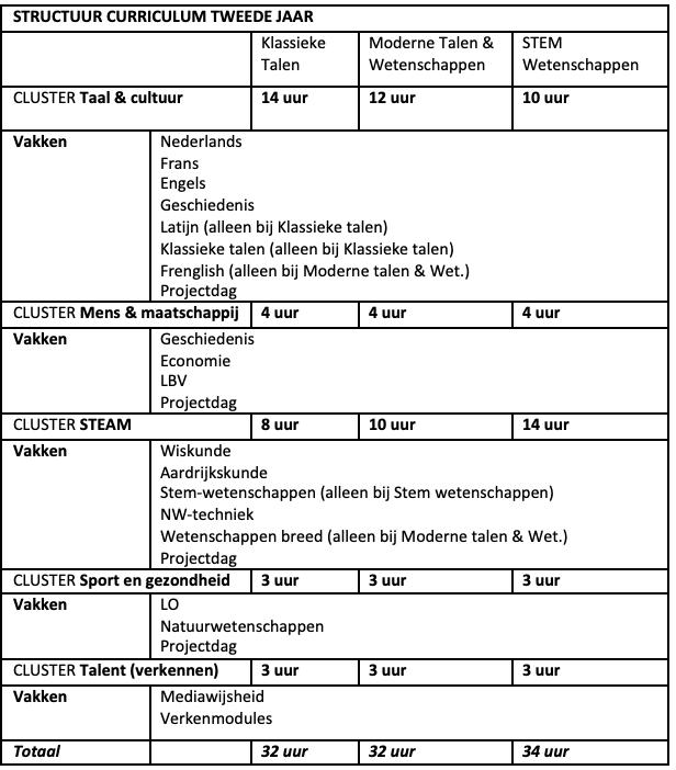 Structuur curriculum 200 versie 2